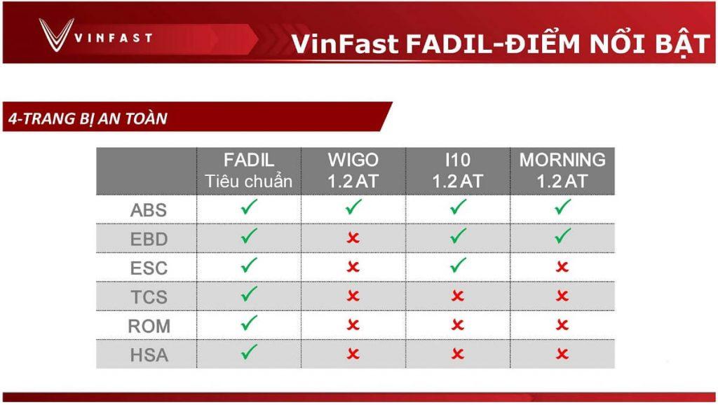 So sánh trang bị an toàn xe vinfast fadil với các đối thủ huyndai i10, kia morning, toyota wigo