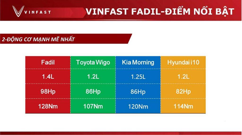 Điểm nổi bật của vinfast fadil so với các đối thủ - động cơ mạnh mẽ nhất
